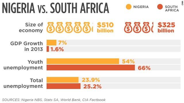 Economy: Nigeria vs. South Africa