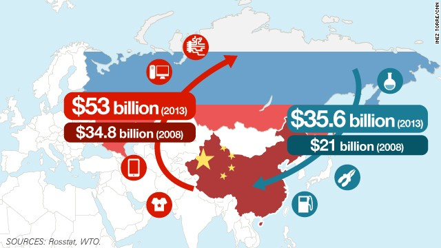 Trade flows between China and Russia are on the up.