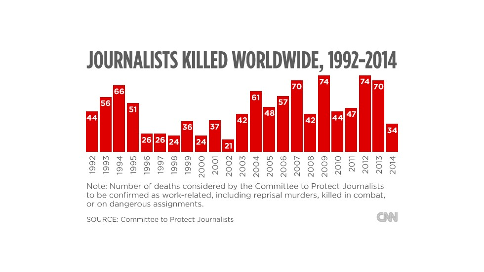 The number of journalists killed worldwide, 1992-2014.