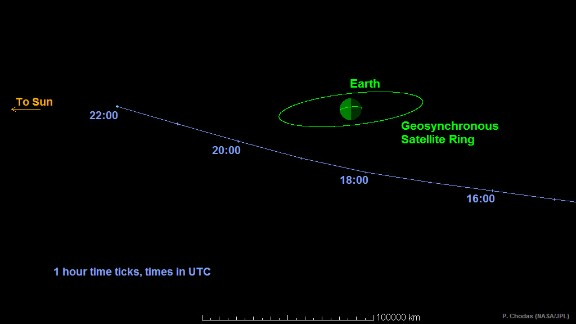 This graphic shows the path Asteroid 2014 RC took as it passed Earth on September 7, 2015. The space rock came within one-tenth the distance from Earth to the moon.