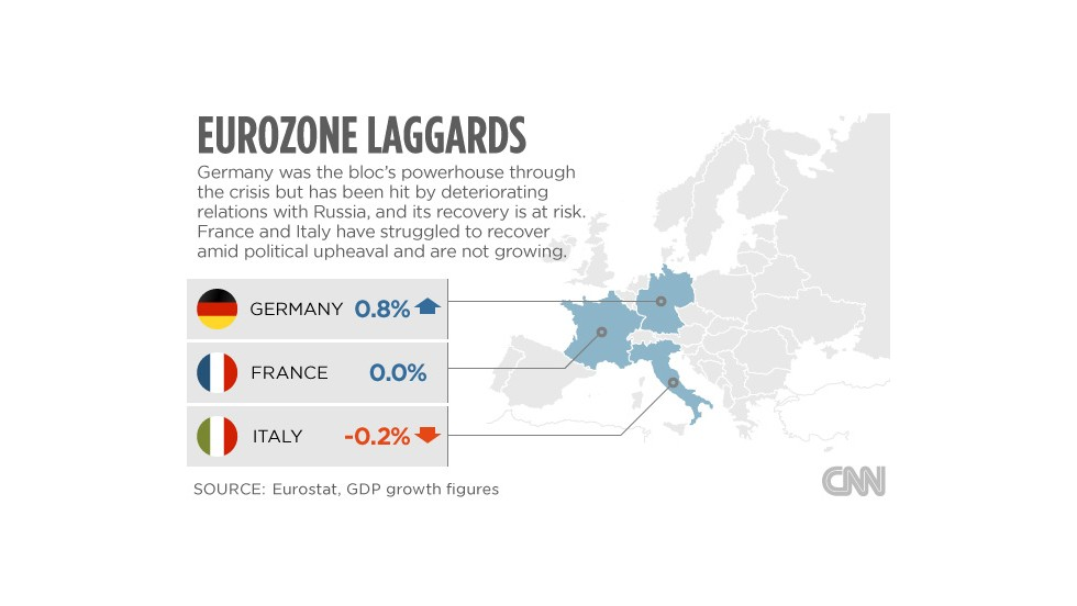 Europe's problems laggards