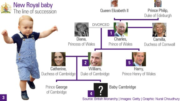 Royal baby: The new line of succession