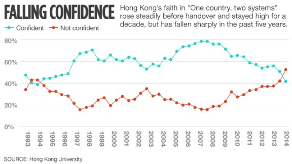 Chart: Confidence in system