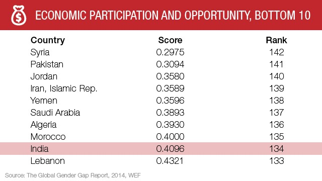 Economic participation: Top 10 nations