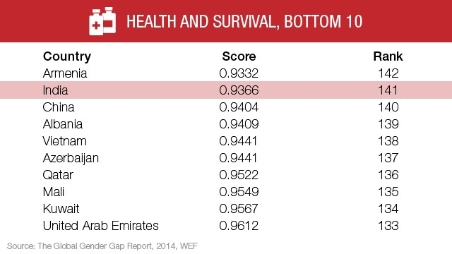 Health: Top 10 nations
