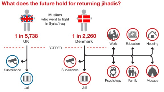 Denmark's program for returning jihadis differs from the UK's approach. The UK says it takes the issue very seriously.