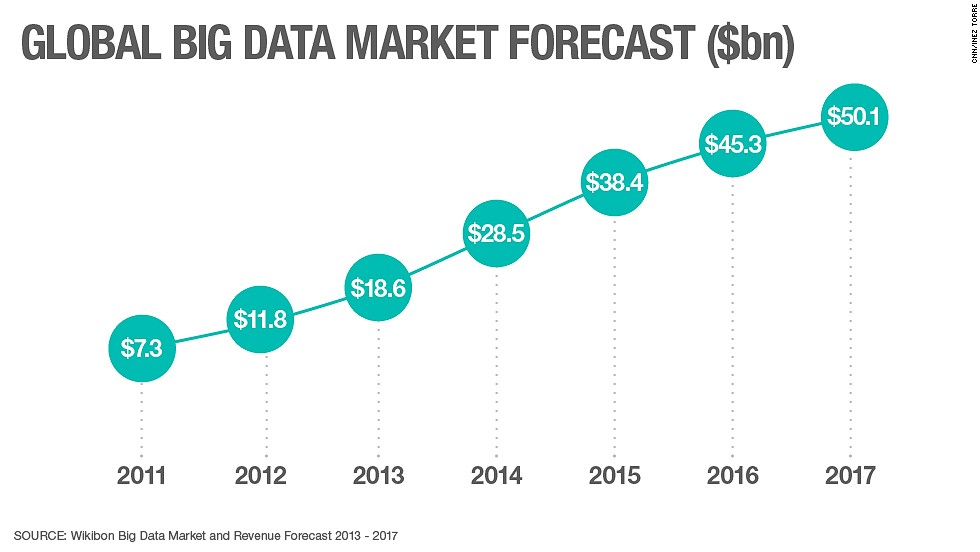 The market for big data products -- defined as revenue derived from sales of related hardware, software and services to transmit and capture data -- totaled $18.6 billion in 2013, according to the Wikibon Big Data Market and Revenue Forecast 2013 - 2017.<br /><br />That's more than the annual GDP of some small countries. <br /><br />It also represents a growth rate of 58% over the previous year, emphasizing the growing focus and capacity of companies, governments and institutions to store the data we create.<br /><br />And as this graph shows, the industry of data collection and storage that has sprung up in recent years has plenty of room for growth as more of our data is captured.