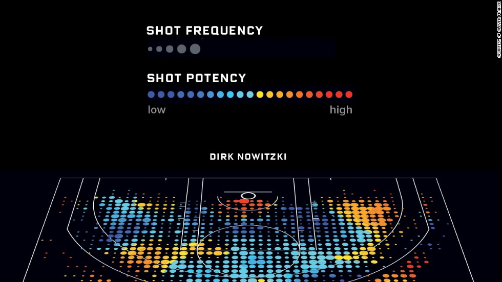 Midrange shots aren't very productive for most players -- except Dirk Nowitzki of the Dallas Mavericks, who loves the right baseline.