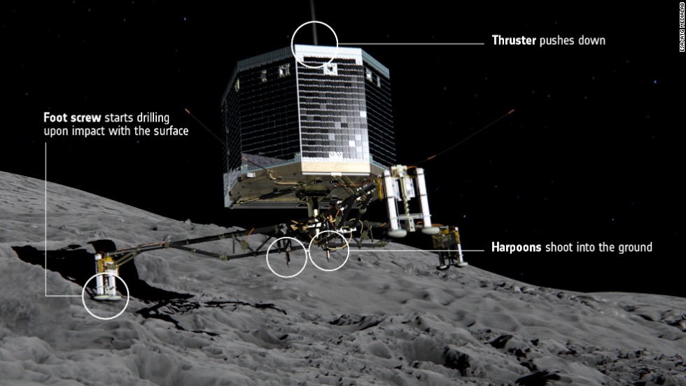 "After three months in orbit around its target comet, <a href=""http://www.esa.int/Our_Activities/Space_Science/Rosetta/The_Rosetta_lander"" target=""_blank"">Rosetta's Philae lander will be deployed</a> from the orbiter on November 12, 2014. Once in position, the lander will self-deploy, unfold its three legs and descend. Once on the surface, a harpoon will anchor it in place and a thruster will push the lander downwards."