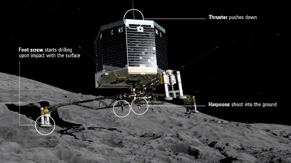 """After three months in orbit around its target comet, <a href=""""http://www.esa.int/Our_Activities/Space_Science/Rosetta/The_Rosetta_lander"""" target=""""_blank"""" target=""""_blank"""">Rosetta's Philae lander will be deployed</a> from the orbiter on November 12, 2014. Once in position, the lander will self-deploy, unfold its three legs and descend. Once on the surface, a harpoon will anchor it in place and a thruster will push the lander downwards."""