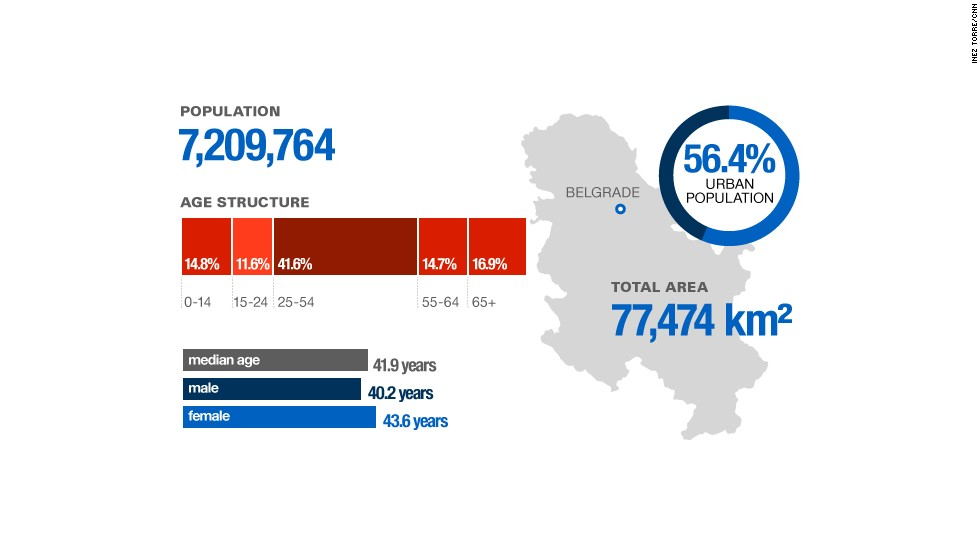 Serbia country stats population
