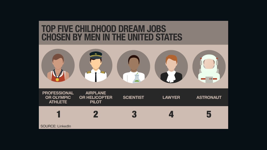 Childhood dream jobs men