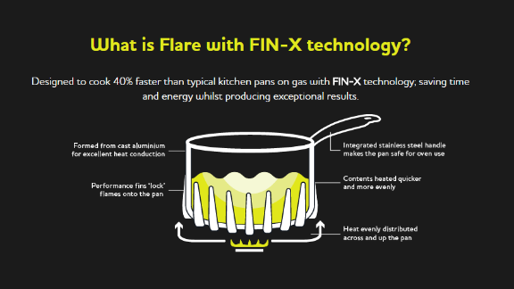Flare pans use Fin-X technology to cook your food up to 40% faster than the average saucepan. It uses even heat distribution and better thermal conduction to get your food to the plate, fast.