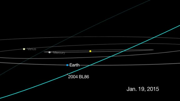 This graphic shows the track for asteroid 2004 BL86, which flew about 745,000 miles from Earth on January 26, 2015. That