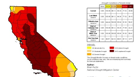Most of California is under extreme or exceptional drought conditions according to the U.S. Drought Monitor.