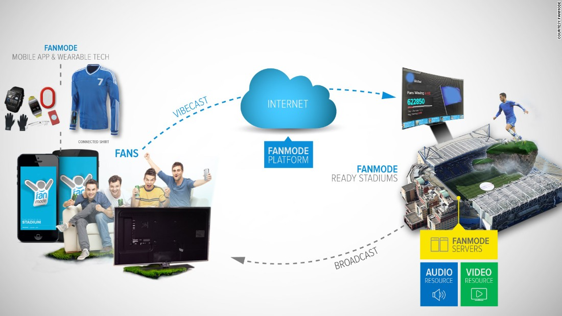 Fanmode co-founder Neven Murugan says the current sports fan experience stops in front of television screens but through his company's app and wearable tech, international fans can have a stadium experience too.