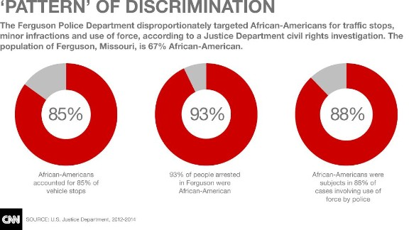 Justice Department laid out statistics to support their accusations of civil rights violations.