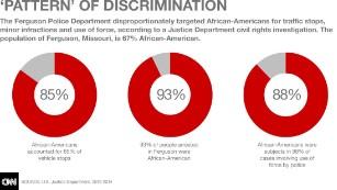 How Ferguson's tickets, fines violated rights of blacks - CNN