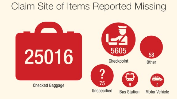 CNN analyzed TSA data of items passengers have reported missing.