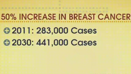 50% increase in breast cancer cases by 2030