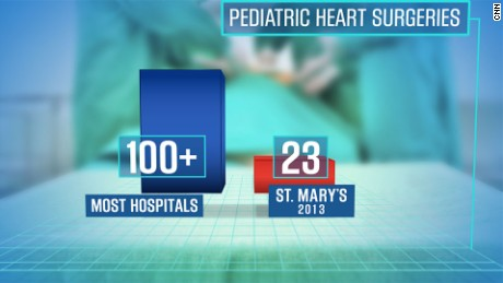 In the U.S., 80% of children's heart surgery programs perform more than 100 surgeries a year. But in 2013, St. Mary's Medical Center performed just 23 operations, a review of the program shows.