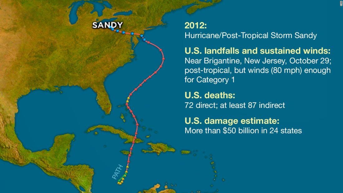 atlantic hurricanes sandy title