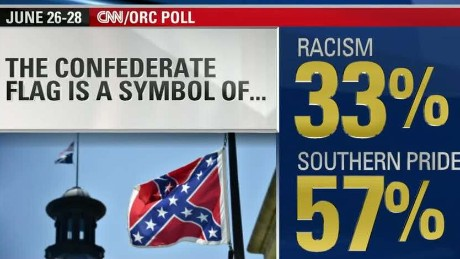 Poll: 57% see Confederate flag as Southern pride