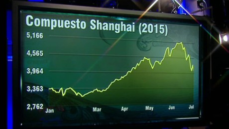 cnnee din itvw china stocks alberto bernal_00005223