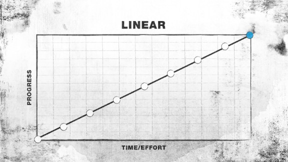 Improvement is steady. This path is not as common as people think.  Relevant to:  * lifelong habits (such as meditation) * skill-based hobbies (such as gardening) * writing * wisdom * chess