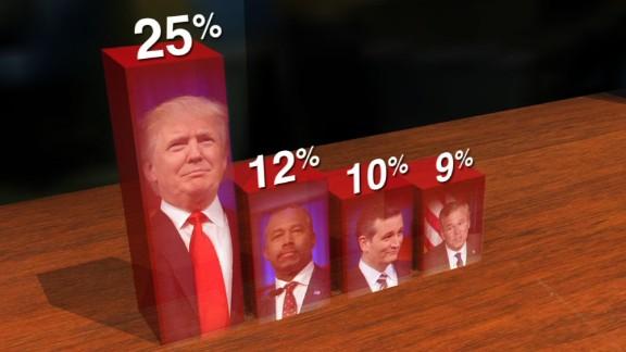 New FOX GOP Poll