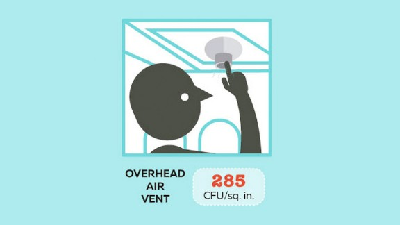 The price of turning off that not-so-fresh air? Overhead vents were found to have 285 CFUs per square inch, slightly more than the lavatory flush button.
