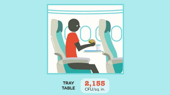 Lingering on well after the aftertaste of your bad economy class meal has faded, bacteria love to breed on that plastic tray table you ate it off of.