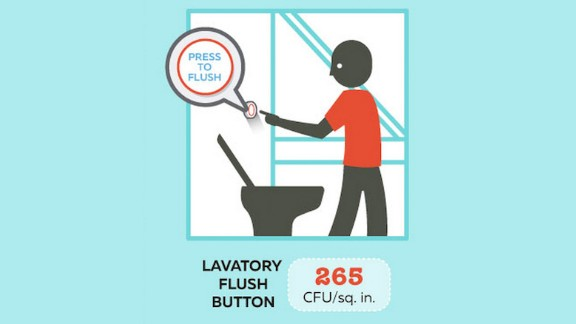 The flush button was found to have 265 CFU per square inch -- far fewer than the plane