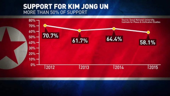 Perceived support for Kim Jong Un as gauged by North Korean defectors in the South.