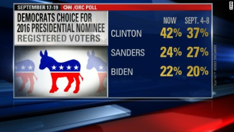 POLL: CLINTON'S LEAD OVER SANDERS GROWS