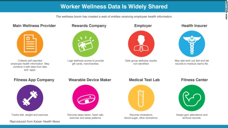 Work wellness programs put employee privacy at risk - CNN