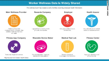 Work Wellness Programs Put Employee Privacy At Risk Cnn