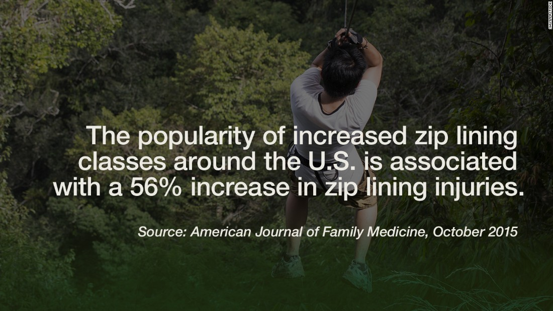 "Falls have been the leading cause of zip line injuries seen in emergency rooms across the United States, followed by colliding into a tree or other anchoring structure. In 2012 (the last year covered in a <a href=""http://www.ajemjournal.com/article/S0735-6757(15)00688-9/abstract"" target=""_blank"">recent report </a>from the American Journal of Emergency Medicine), the rate reached an average of 10 zip line-related injuries a day in emergency rooms across the country. Popularity for the activity has skyrocketed in recent years: in 2001 there were only 10 commercial zip lines, to now more than 200 being offered in the U.S. The Center for Injury Research and Policy at the Research Institute at Nationwide Children's Hospital report found that 45% of injuries were found in children under the age of 10. But if you must zip, you might as well do it at one of the<a href=""http://www.cnn.com/2012/07/25/travel/worlds-coolest-zip-lines/""> ""coolest"" places for them</a>. -- Viola Lanier"