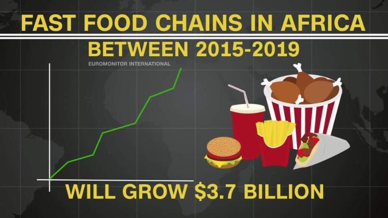 Start Fast Food Business In Ghana