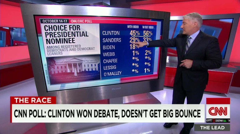 CNN Poll: Clinton won debate, doesn't get bounce