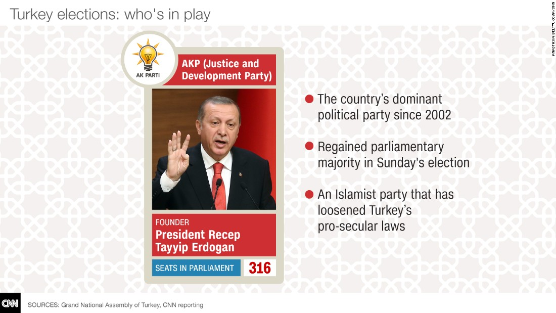 turkey election cards AKP