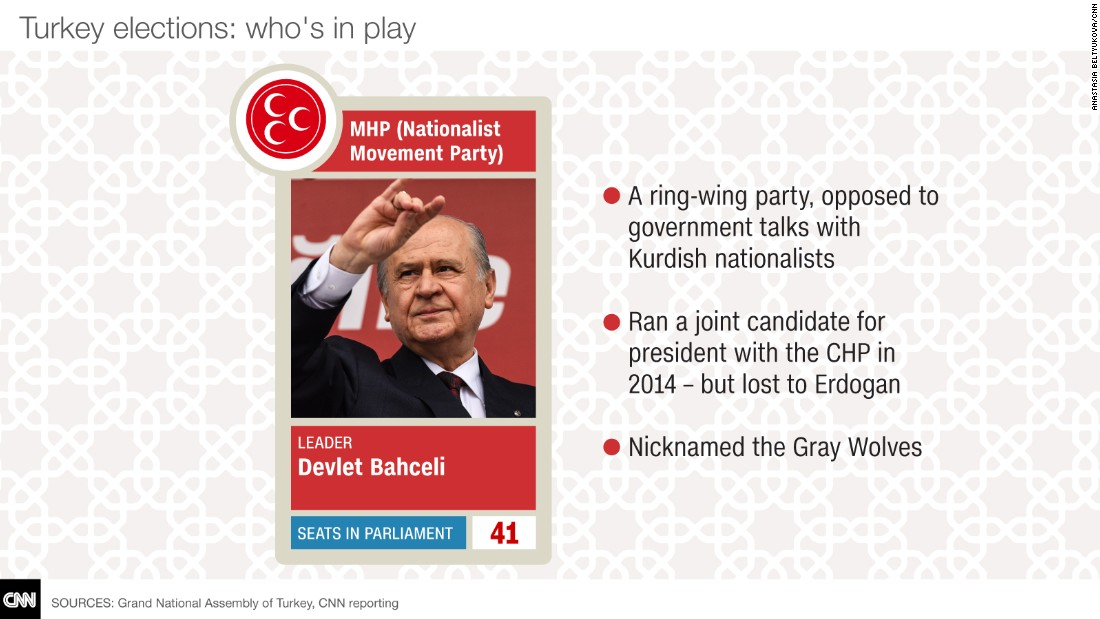 turkey election cards MHP