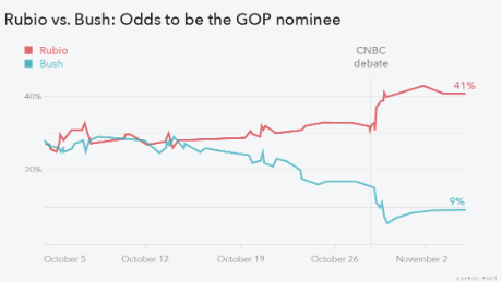 rubio bush pivit graph november 4