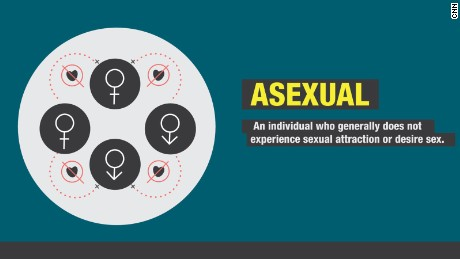 Many asexual people still fantasize about sex, study finds