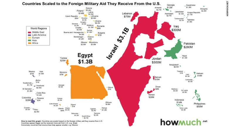 U.S. foreign military aid: 75% goes to two countries - CNNPolitics
