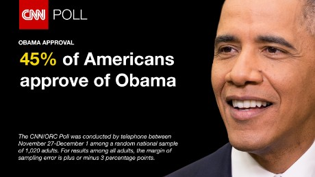 CNN/ORC Poll conducted shows Obama has a 45% approval rating Dec. 6 2015