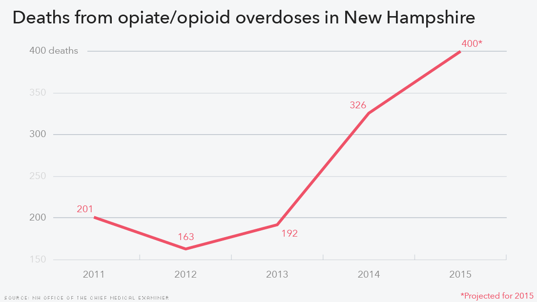 How the Epidemic of Drug Overdose Deaths Rippled Across ...