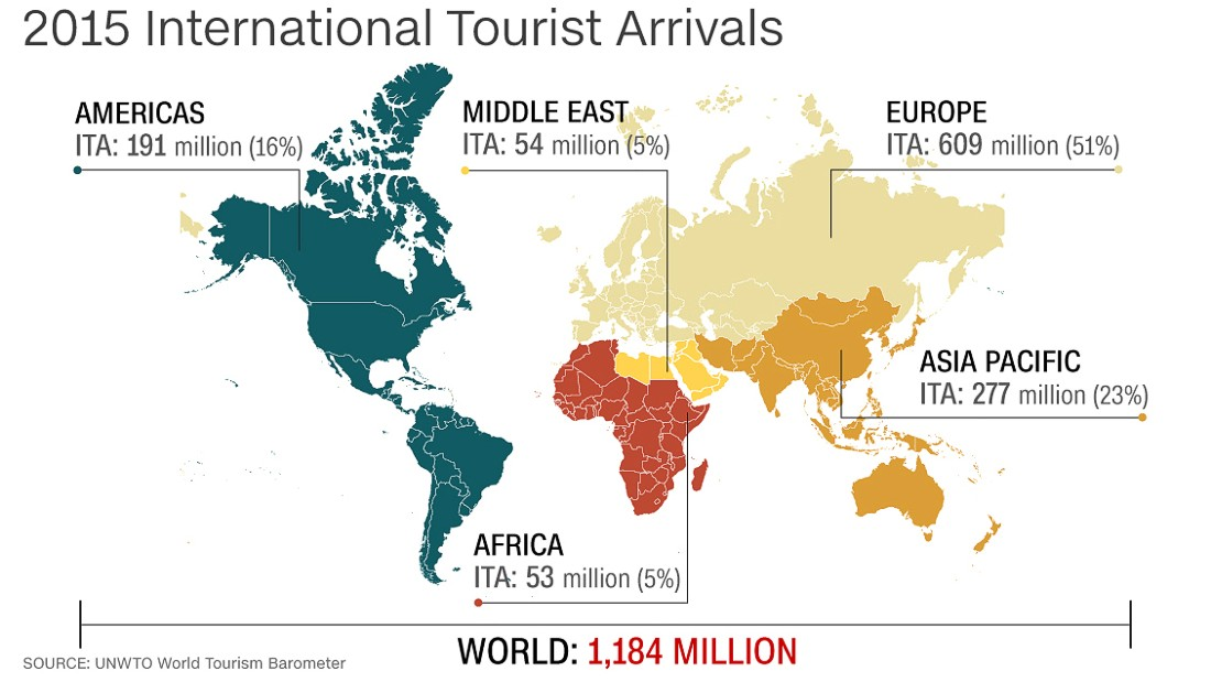 Image result for global tourism