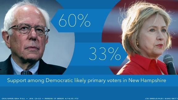 CNN/WMUR poll: Bernie Sanders expands his lead over Hillary Clinton in New Hampshire
