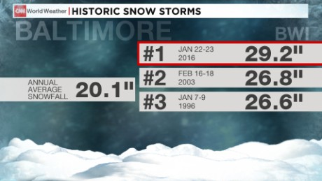 Blizzard 2016: One for the record books